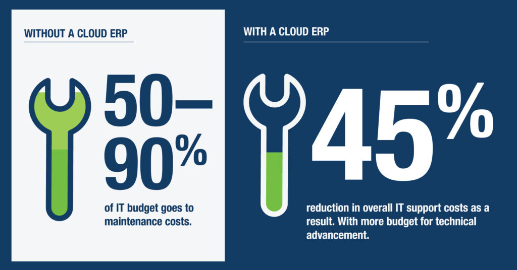 IT budget difference between cloud and on-site ERP