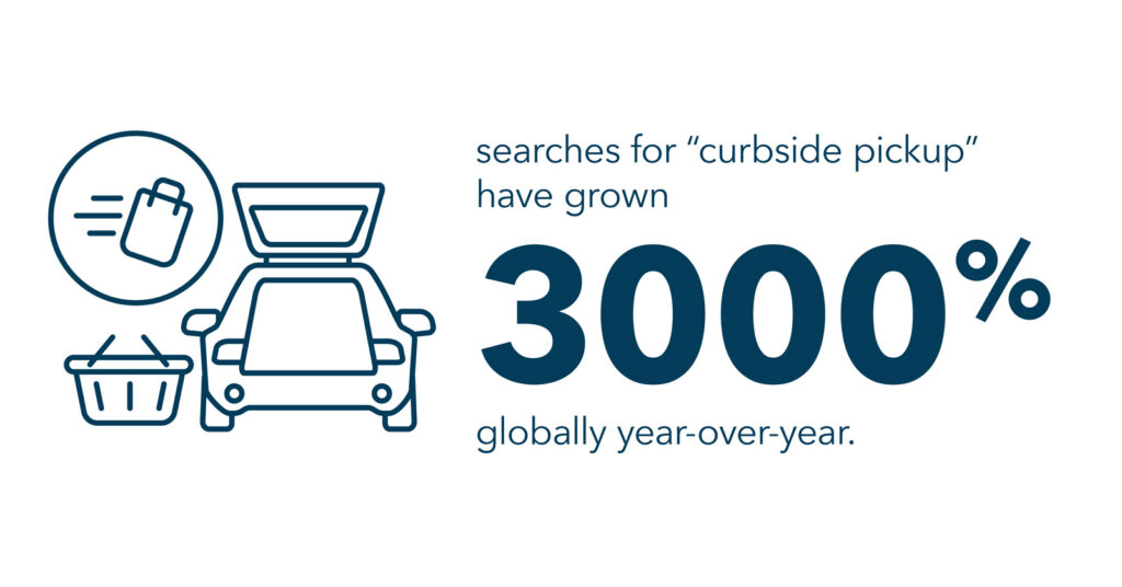 """searches for """"curbside pickup"""" have grown over 3,000% globally year-over-year"""