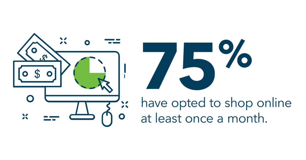 75% of people opt to do their shopping online at least once a month