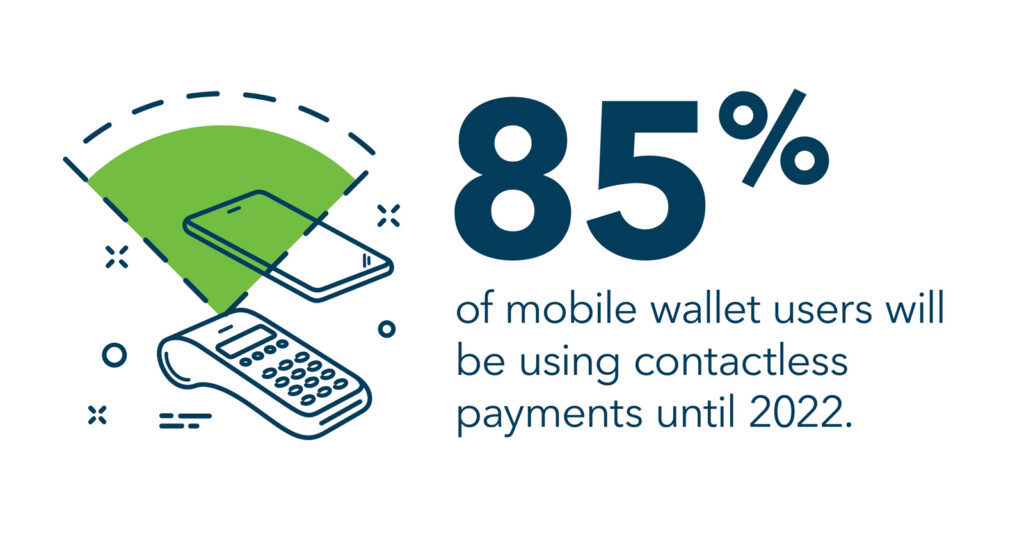85% of mobile wallet users expect to be using contactless payment until 2022