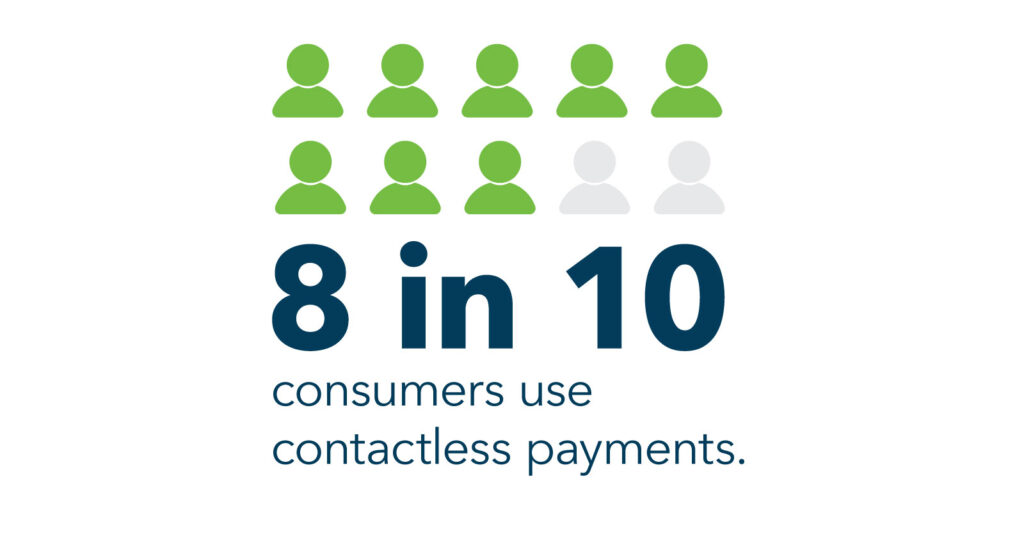 8 in 10 consumers use contactless payments