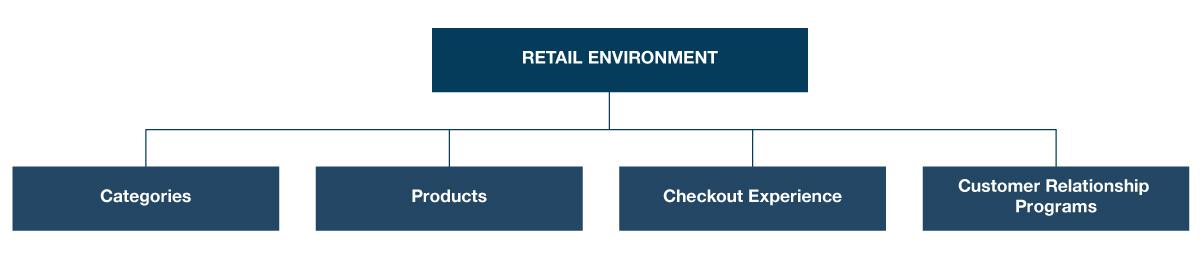 retail Hierarchy