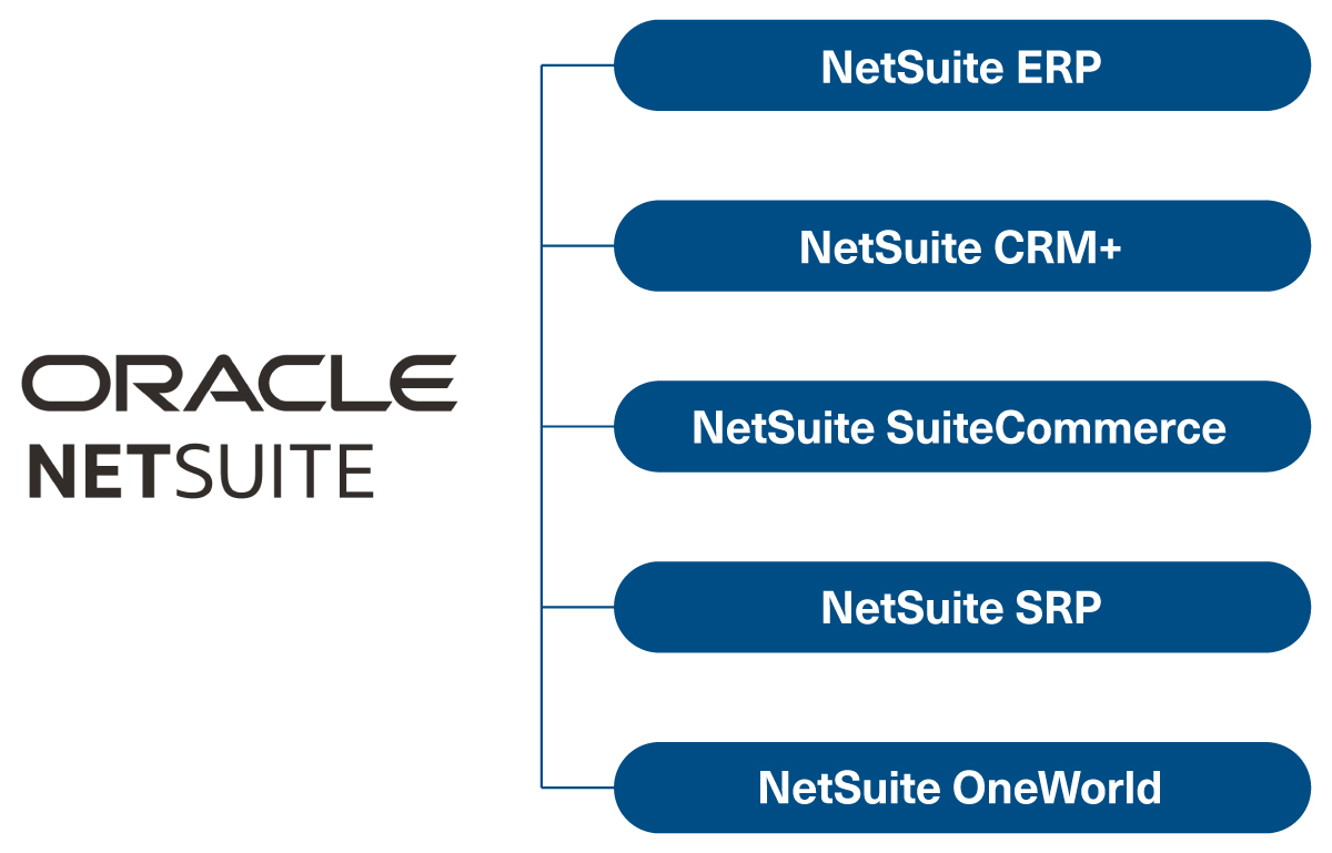 oracle netsuite products